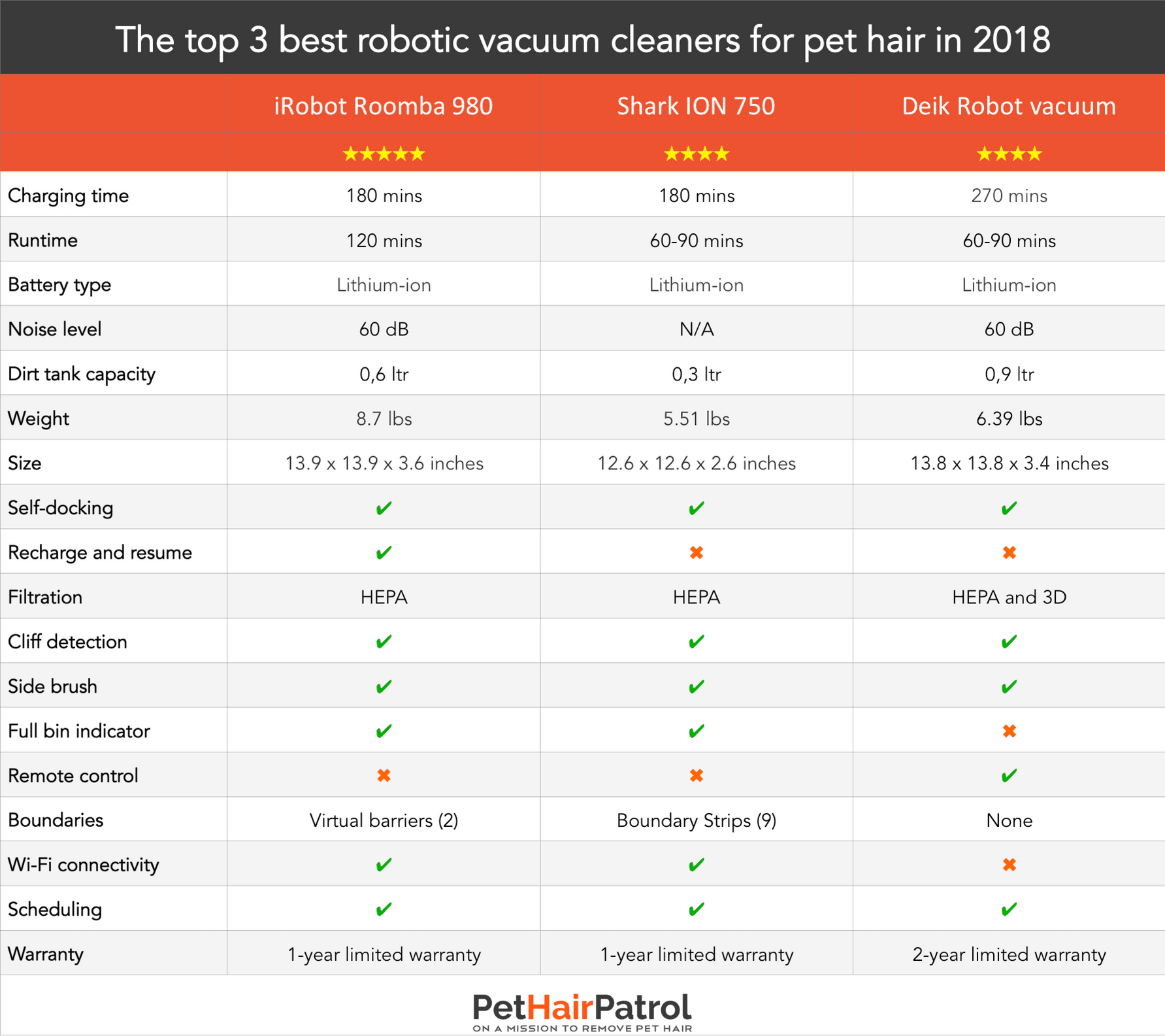 Top Robotic Vacuum Cleaners for pet hair in 2018