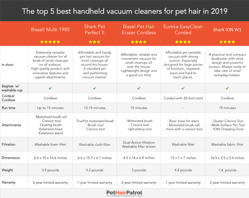 best handheld vacuums for pet hair 2019 comparison table PetHairPatrol