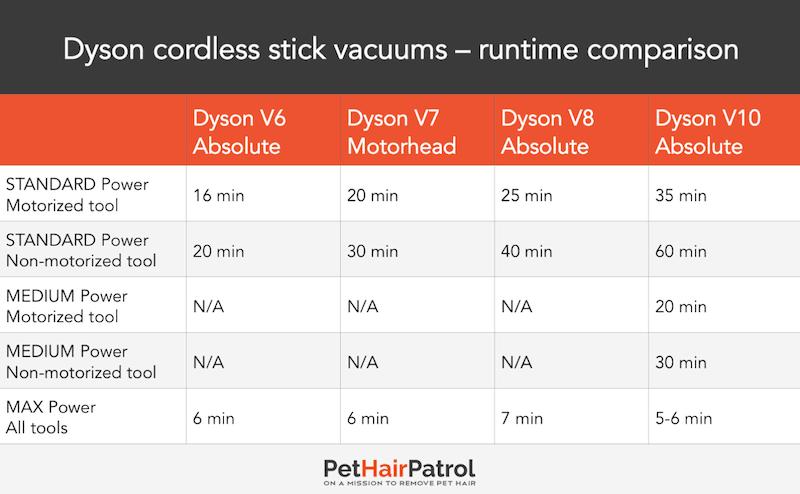 Dyson V6 V7 V8 V10 runtime comparison