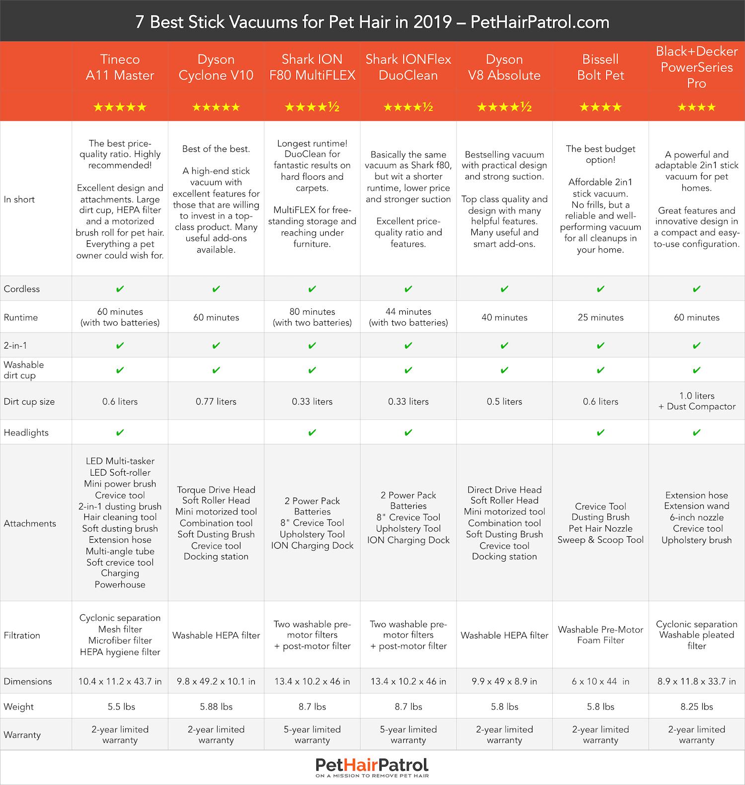 best stick vacuums for pet hair comparison chart PetHairPatrol.com