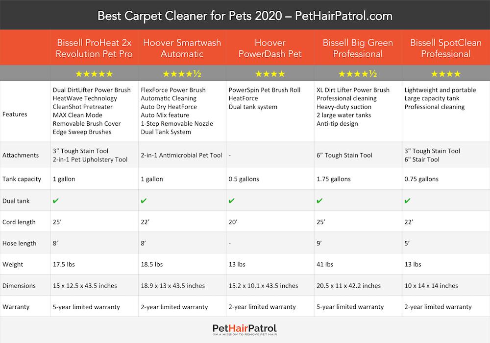 Best Carpet Cleaner for Pets 2020 comparison PetHairPatrol
